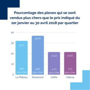 Diagramme présentant les quartiers montréalais ou les plexes se sont vendus plus chers que le prix affiché